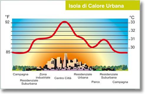Materiali Edilizia Elevata Riflettanza Solare