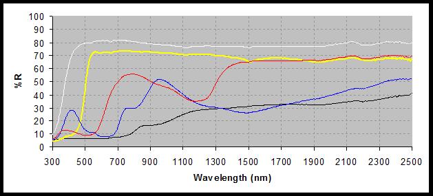 Materiali Edilizia Elevata Riflettanza Solare - Spettri